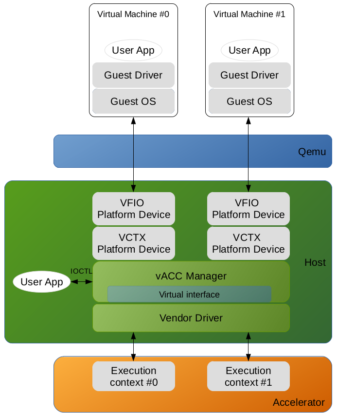 execution environment of the accelerators virtualization framework
