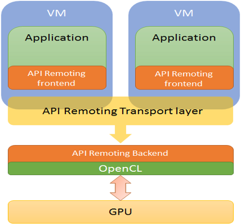 Top level architecture for api remoting virtualization product based on zero copy mechanism