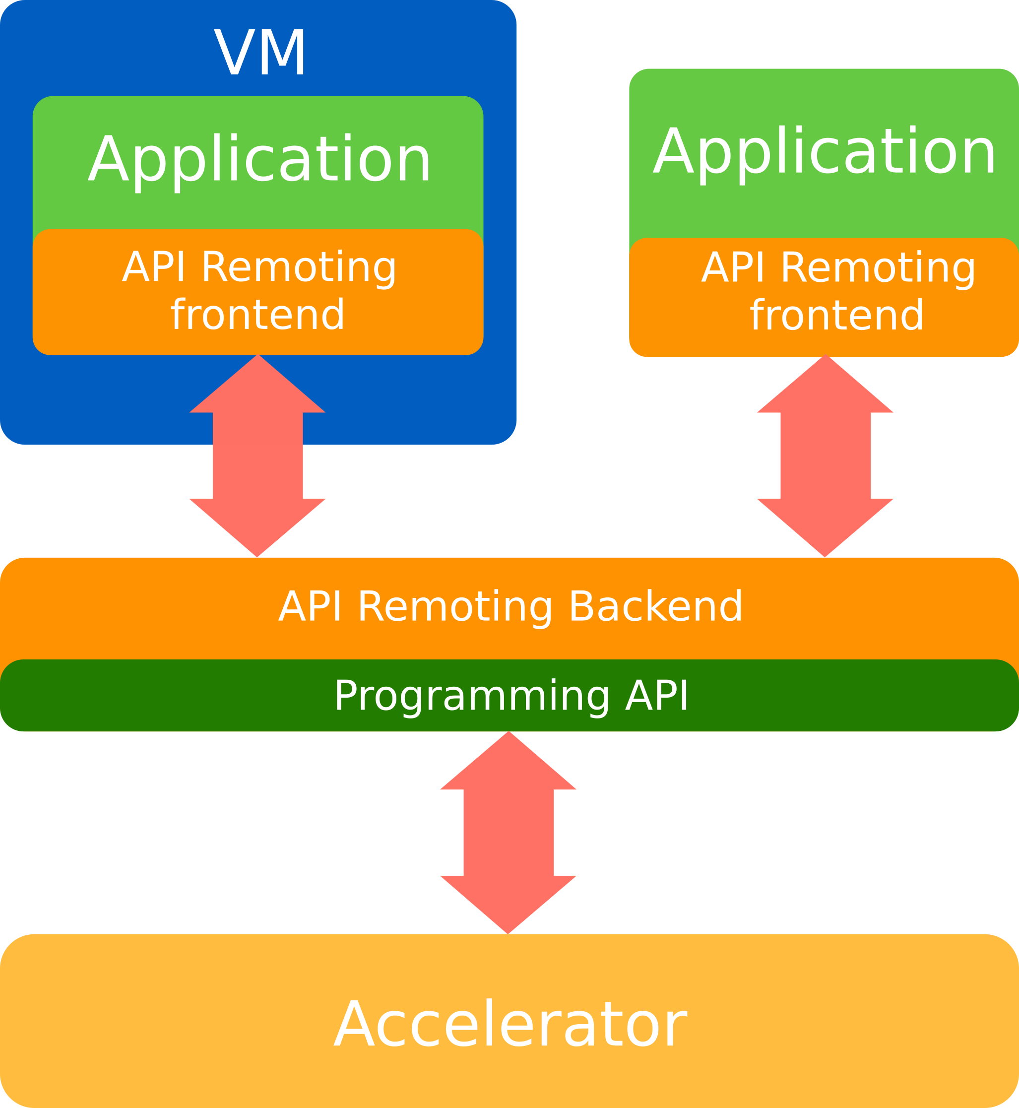 API remoting for HPC accelerators virtualization