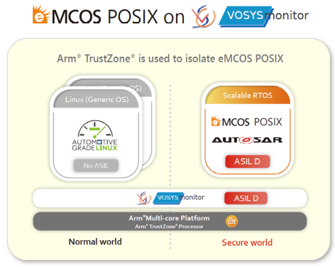 Launch of Integrated Solution for Functional Safety OS Using Arm® TrustZone®