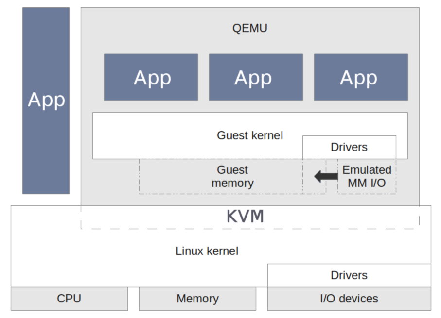 open source virtualization architecture using linux kvm for arm platforms