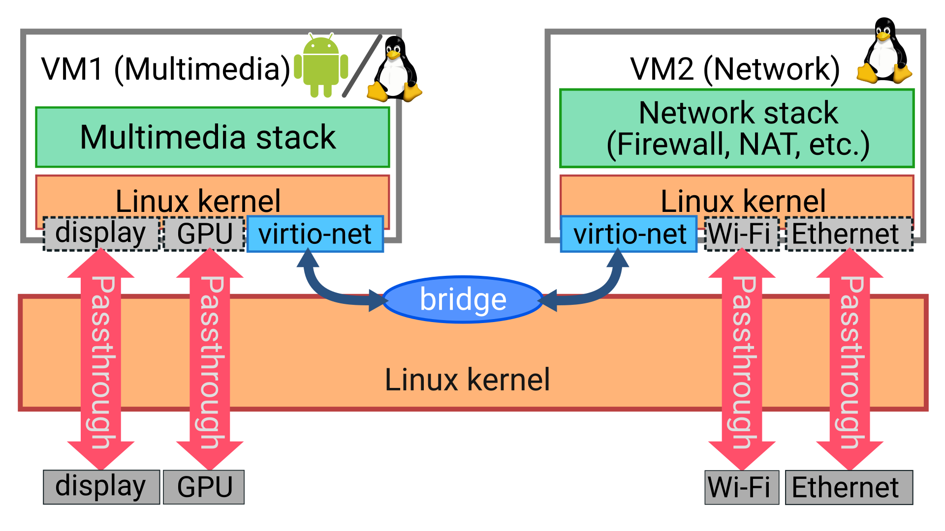 MMB virtualization architecture in two virtual machines with networking, streaming multimedia, android tv, linux