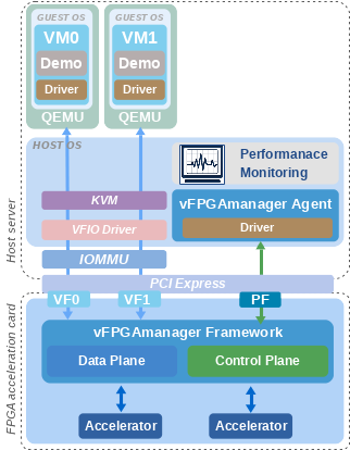 FPGA Virtualization Framework enables high performance and