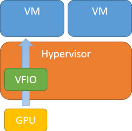 GPU passthrough using VFIO to enable KVM on ARM direct assignment GPU virtualization