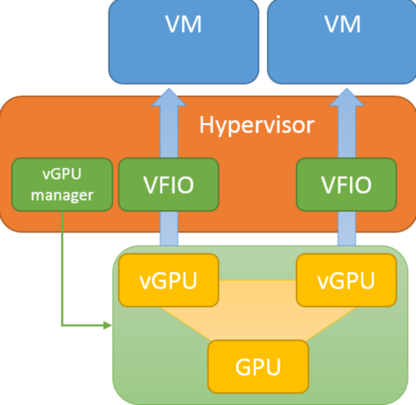 Hardware assisted high performance GPU full virtualization to enable vGPU assignment to virtual machines through VFIO