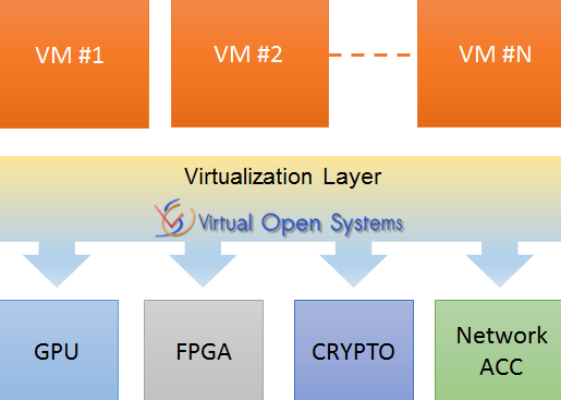 full software virtualization of accelerators (GPU, FPGA, custom ASIC