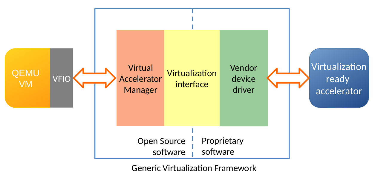 accelerators virtualization interface for GPU, FPGA, custom ASIC in