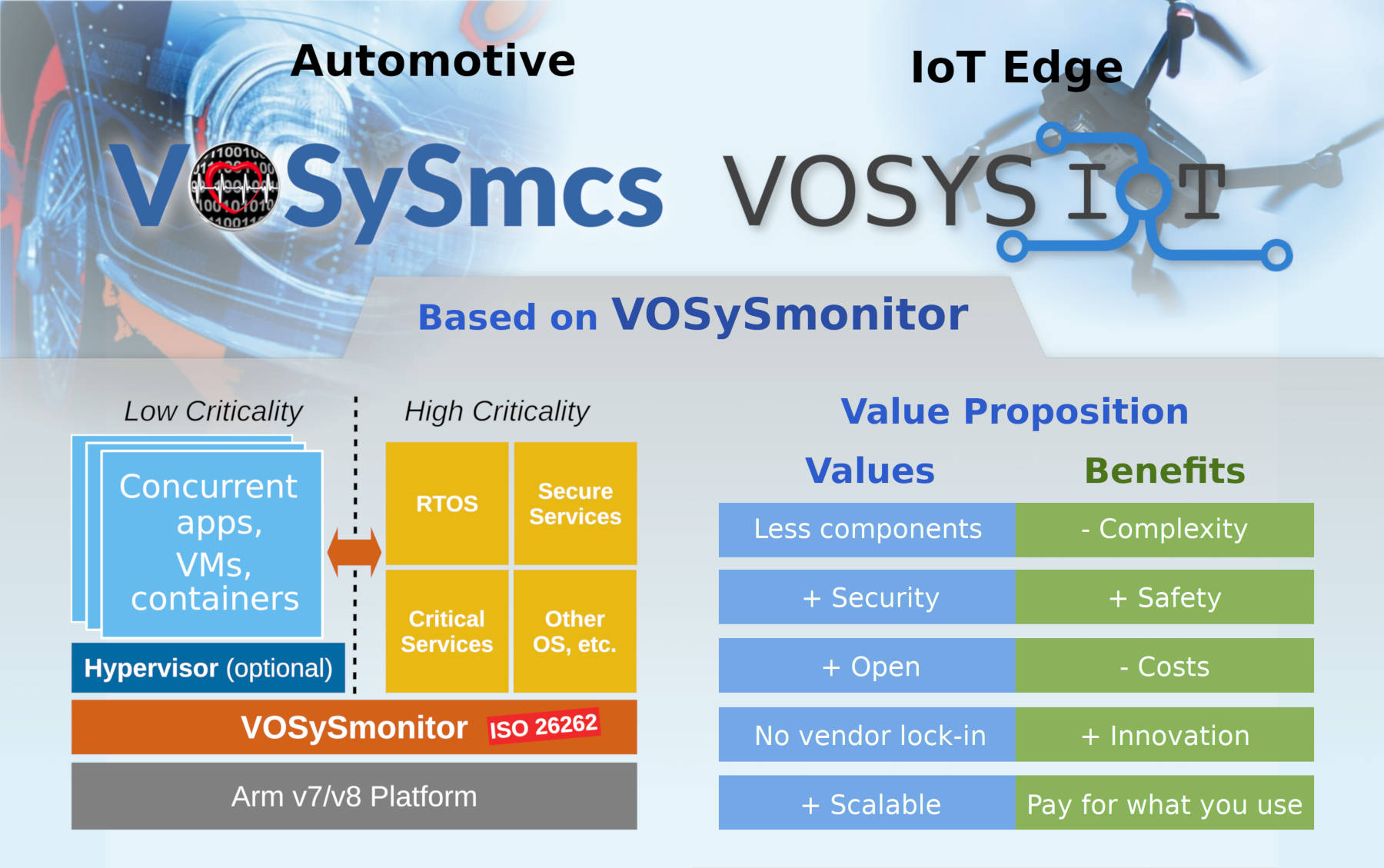 VOSySmcs - Automotive mixed-criticality virtualization product software stack