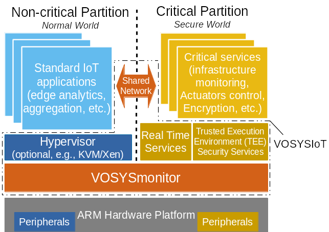 IoT edge powered by VOSYSIoT to process heterogeneous safety critical data