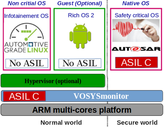 Low latency TrustZone monitor layer to enable mixed-critical