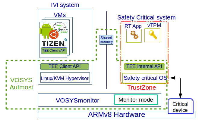 full fledged automotive IVI AGL software stack including VOSYSmonitor