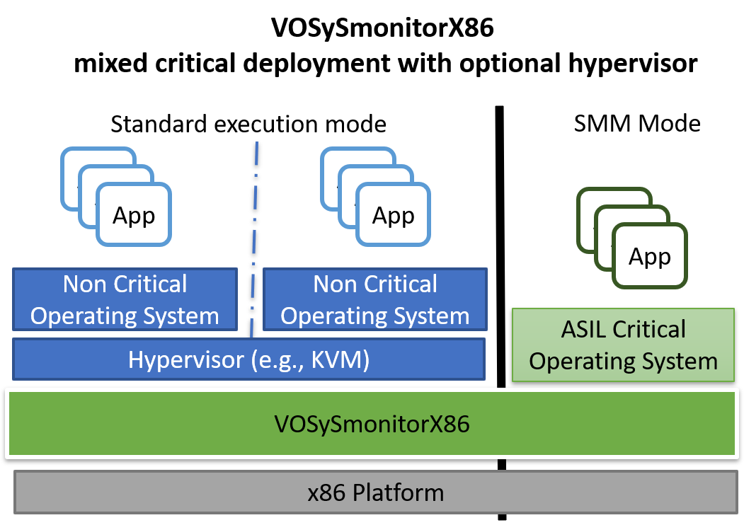 VOSySmonitorX86 mixed critical solution in ADAS automotive virtualization systems